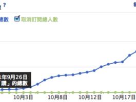 iCook 愛料理粉絲團一個月內5,000人突破